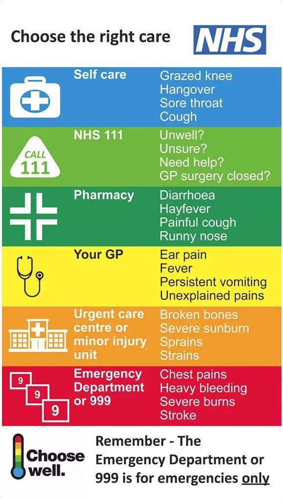 NHS infographic for choosing the right lines of care